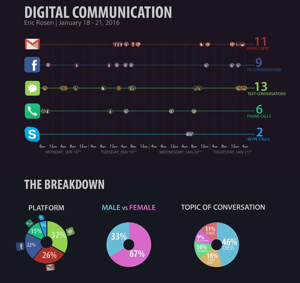 eric-rosen-DigitalCommunication